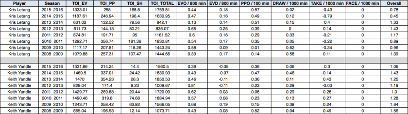 yandle-letang-avg-toi-numbers