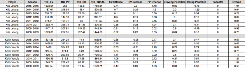 yandle-letang-numbers